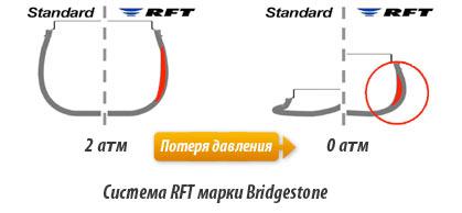 Технология RFT Bridgestone