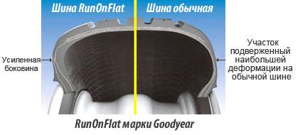 Технология RunOnFlat Goodyear