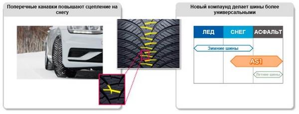 шины данлоп ол сизон макс ас1 тесты рейтинги отзывы обзоры