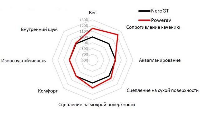 колеса пирелли паверджи тесты отзывы обзоры